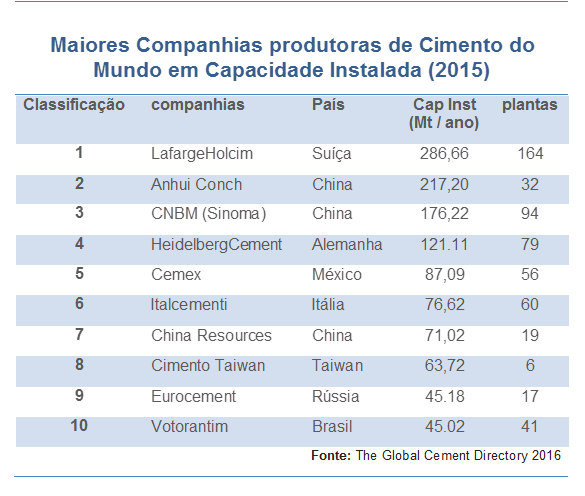 top-10-cimenteiras-do-mundo