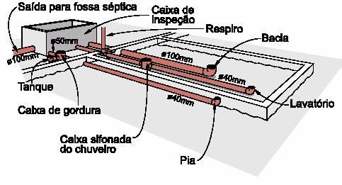 Instalações Hidro-Sanitárias