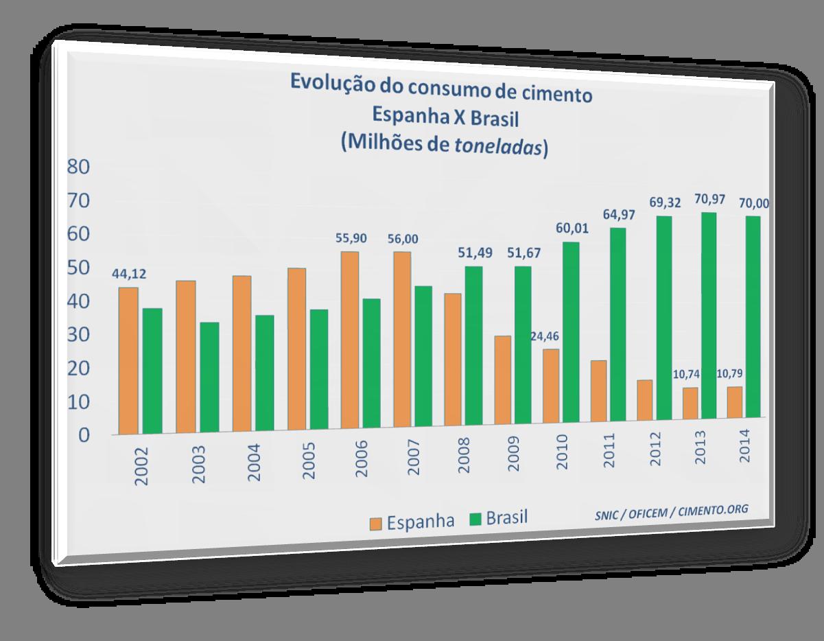 Consumo de Cimento em 2014: Espanha x Brasil