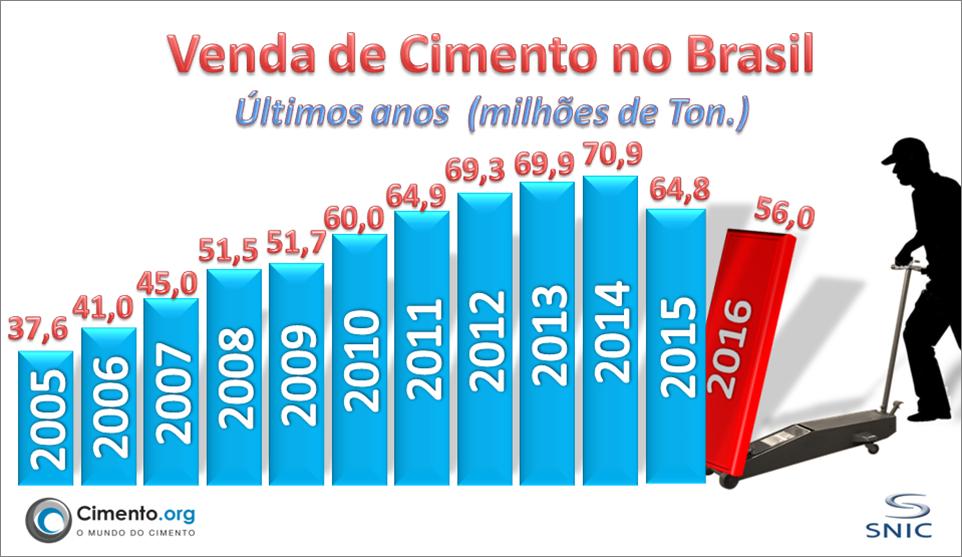 Outubro: Venda de cimento no Brasil continua em queda.