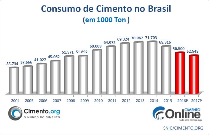 CONSUMO CIMENTO BRASIL 2016