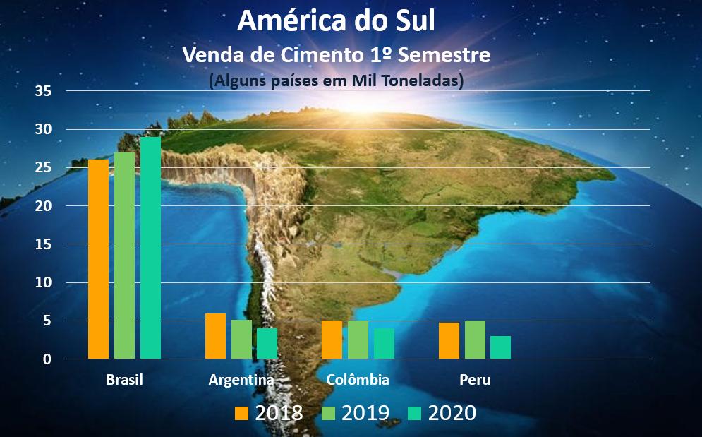 Cimento 2020: Primeiro semestre na América do Sul