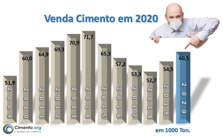 Brasil: Apesar da pandemia, Venda de Cimento cresce em 2020